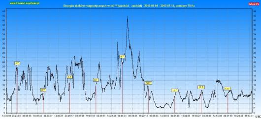 Energia drgań magnetycznych 2015.07.13 10d - Y