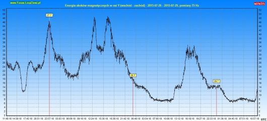 Energia drgań magnetycznych 2015.07.29 72h - Y