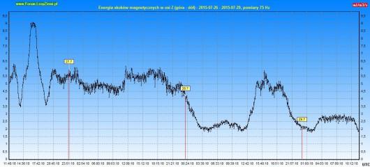 Energia drgań magnetycznych 2015.07.29 72h - Z