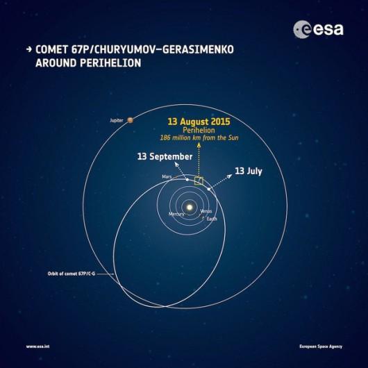Kometa 67P/C-G coraz bliżej Słońca /ESA /
