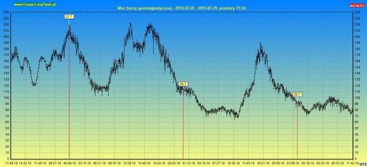 Moc burzy geomagnetycznej 2015.07.29 72h