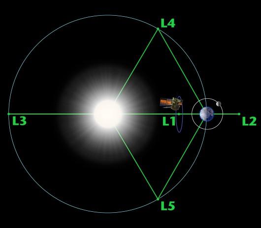 Sonda DSCOVR - orbita