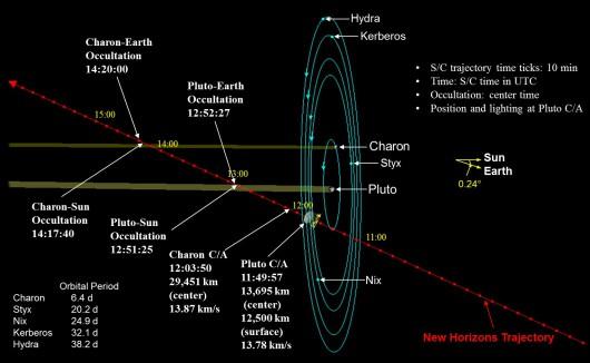 Trajektoria lotu New Horizons