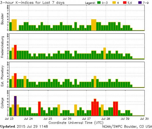 k-index 2015.07.29