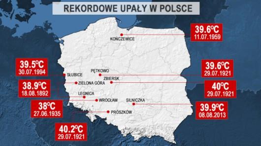 Polskie rekordy ciepła