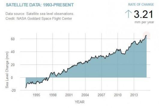Poziom wody w oceanach w latach 1993-2015