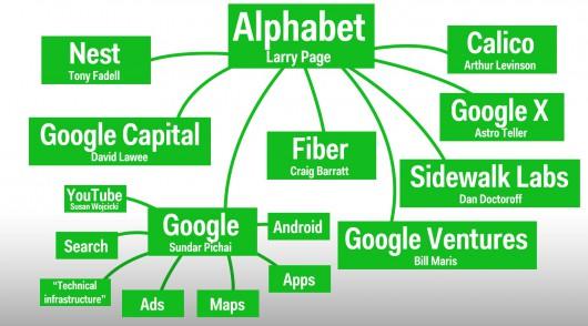 Struktura Alphabet