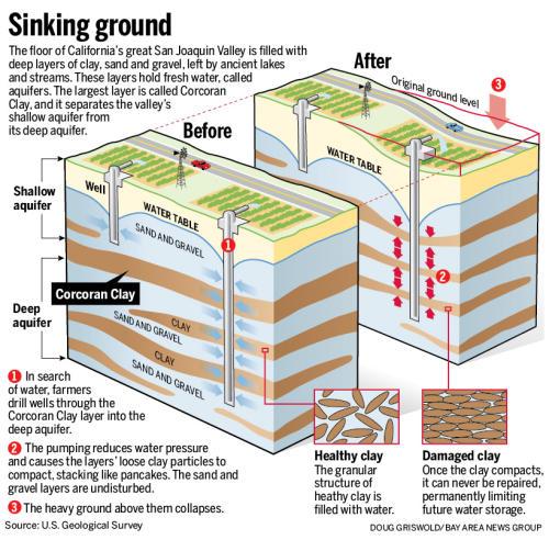 USA - Z powodu suszy zapada się Dolina Kalifornijska, teren w pobliżu miasta Corcoran obniżył się o 33 cm w zaledwie 8 miesięcy