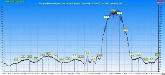 Energia drgań magnetycznych 2015.08.31 24h - Oś X
