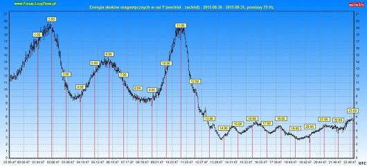 Energia drgań magnetycznych 2015.08.31 24h - Oś Y