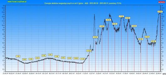 Energia drgań magnetycznych 2015.08.31 24h - Oś Z