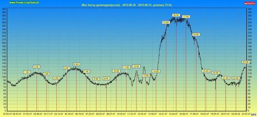 Moc burzy geomagnetycznej 2015.08.31 24h2