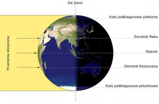 Oświetlenie Ziemi przez Słońce w dniu równonocy (zarówno marcowej, jak i wrześniowej)