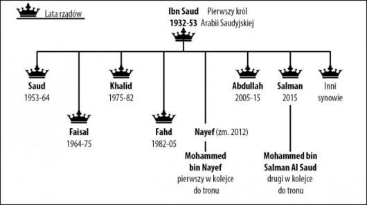Pierwszy król Arabii Saudyjskiej i jego synowie, Źródło: tvn24