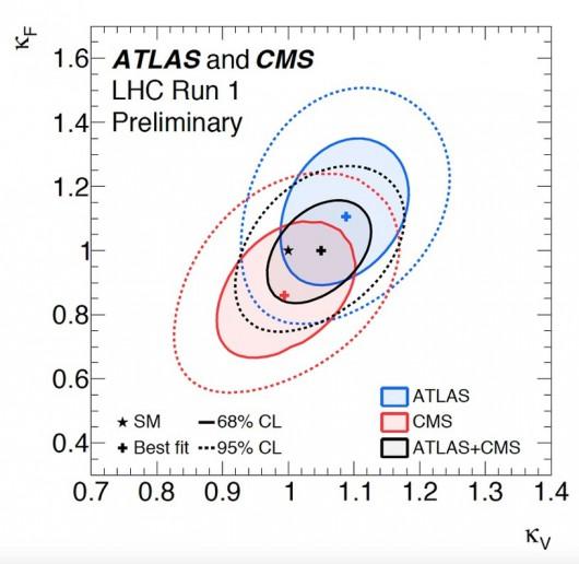 Porównanie dokładności połączonych wyników (na czarno) w porównaniu z wynikami pojedynczych eksperymentów (na niebiesko i czerwono)/ATLAS, CMS, CERN /