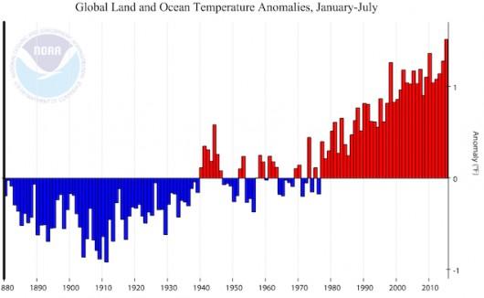 Prawdopodobnie rok 2015 będzie najcieplejszym w historii pomiarów