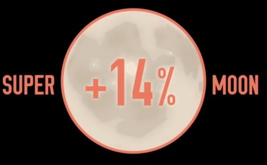 Superksiężyc będzie większy o 14 proc.