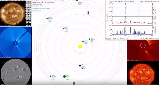 Układ Słoneczny, SDO, SOHO, x-Ray