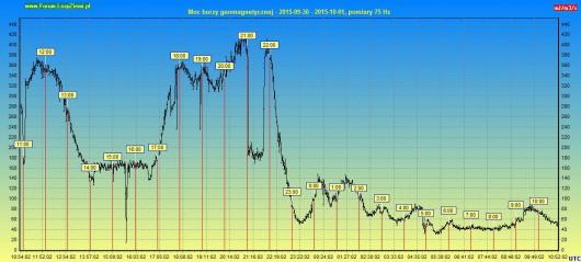 Moc burzy geomagnetycznej 2015.10.01 24h