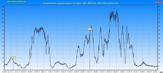 Energia drgań magnetycznych 2015.11.04 48h - Z