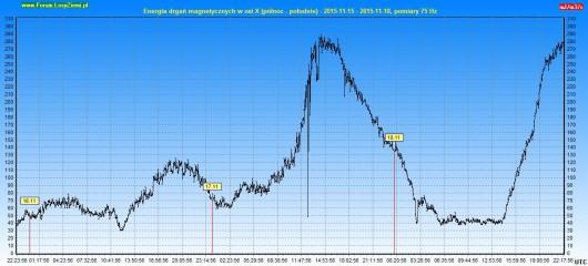 Energia drgań magnetycznych 2015.11.18 72h - X