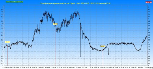 Energia drgań magnetycznych 2015.11.18 72h - Z