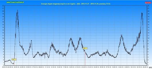 Energia drgań magnetycznych 2015.11.29 48h - Z