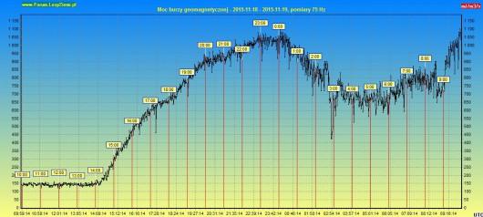 Aktualna moc burzy geomagnetycznej