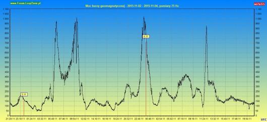 Moc burzy geomagnetycznej 2015.11.04 48h