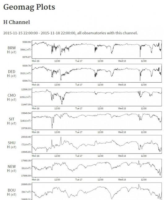 USGS Geomag 2015.11.18 72h