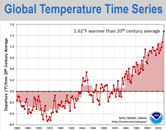 Globalna temperatura