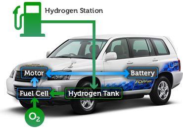 Schemat napędu samochodu z ogniwami paliwowymi na wodór