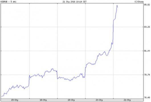 Notowania USD-RUB w ostatnich 5 dniach
