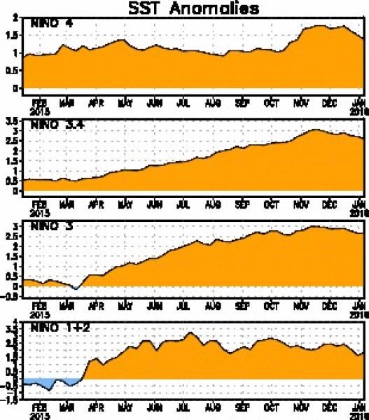 Przebieg El Nino w 2015 roku