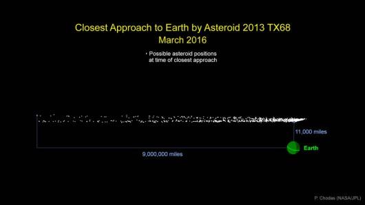 Asteroida 2013 TX68 podczas maksymalnego zbliżenia 5 marca 2016 r Foto: NASA