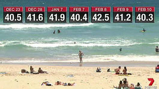 Perth, Australia - Przez 4 dni z rzędu temperatura przekraczała 40 st.C