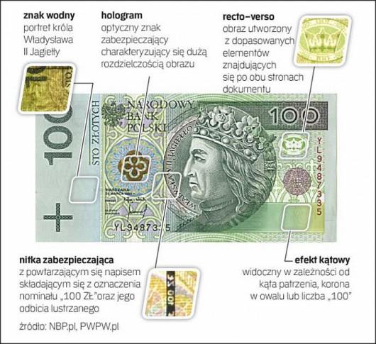 Polskie banknoty dobrze zabezpieczone