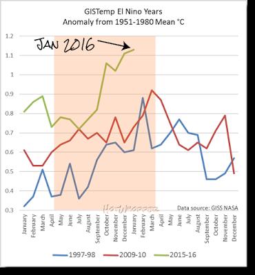 Styczeń 2016 roku był wyjątkowo ciepły, to największa miesięczna anomalia cieplna w historii pomiarów