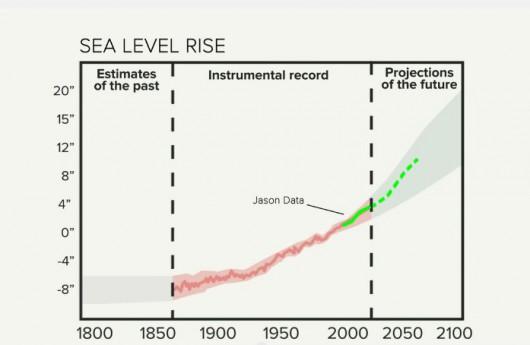 Szacunkowy wzrost poziomu oceanów według NOAA