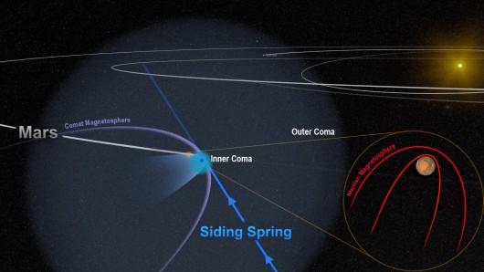 Kometa C 2013 A1, która w 2014 roku przeleciała w pobliżu Marsa zmiotła część górnej partii atmosfery planety tak, jak robi to bardzo silna burza słoneczna