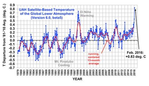 Luty 2016 roku był rekordowo gorący -2