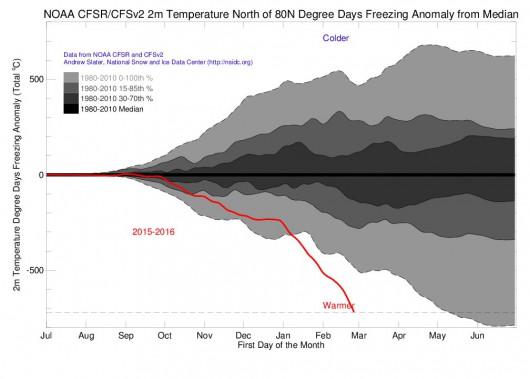 Luty 2016 roku był rekordowo gorący