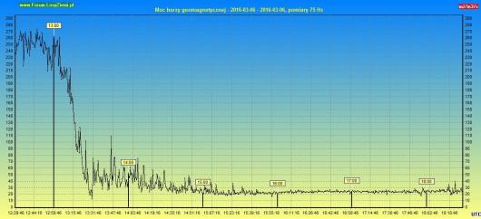 Moc burzy geomagnetycznej 2016.03.06 6h