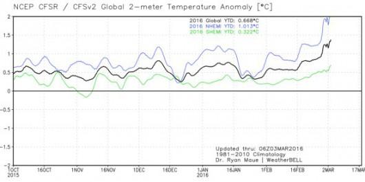 Ocieplenie klimatu na półkuli północnej jest znacznie większe niż na południowej, osiągnęło 2 stopnie Celsjusza