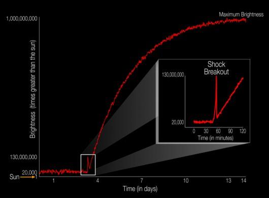 Wykres pokazujący moment wybuchu supernowej KSN2011d. Pik to moment fali uderzeniowej