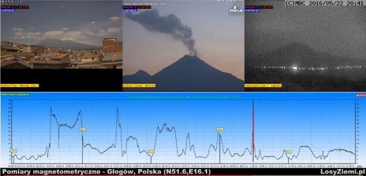 Energia drgań magnetycznych w osi pionowej i wulkany Etna, Colima oraz Sakurajima