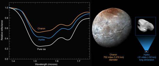 Porównanie współczynnika odbicia powierzchni Charona, Hydry i czystego lodu NASA/JHUAPL