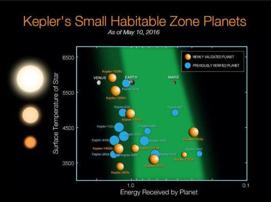 Znane dotąd małe planety, znajdujące się w strefie zdolnej do podtrzymania życia (plus Wenus, Ziemia i Mars/NASA Ames/N. Batalha and W. Stenzel