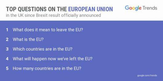 Brytyjczycy pytają wyszukiwarkę Google o Brexit
