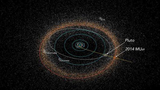 Trajektoria sondy New Horizons w drodze do kolejnego celu